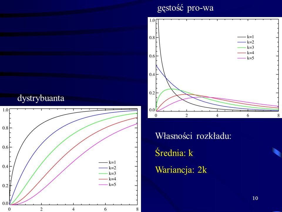 gęstość pro-wa dystrybuanta Własności rozkładu: Średnia: k Wariancja: 2k