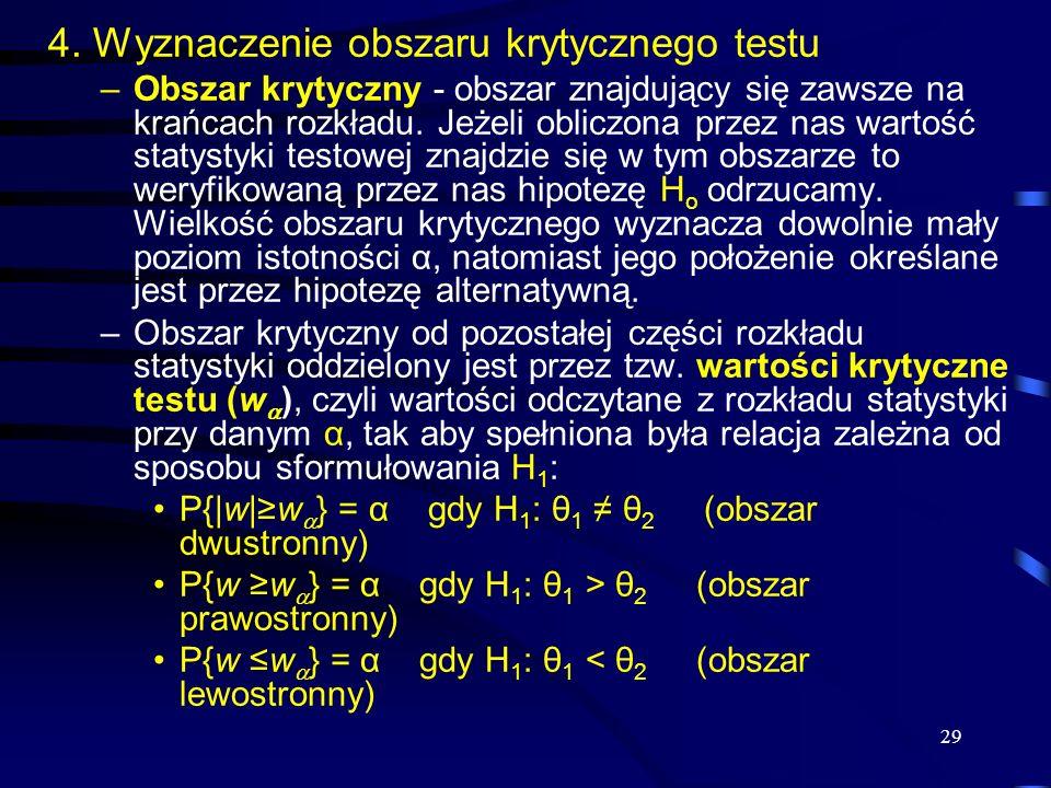 4. Wyznaczenie obszaru krytycznego testu