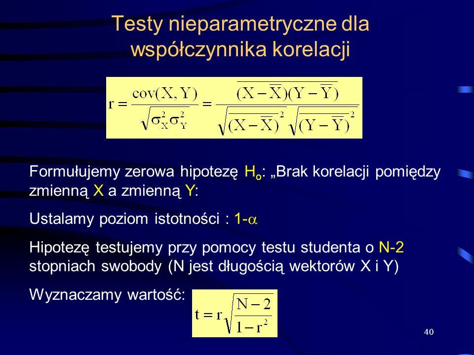 Testy nieparametryczne dla współczynnika korelacji