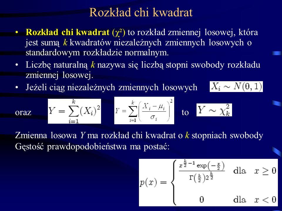 Rozkład chi kwadrat