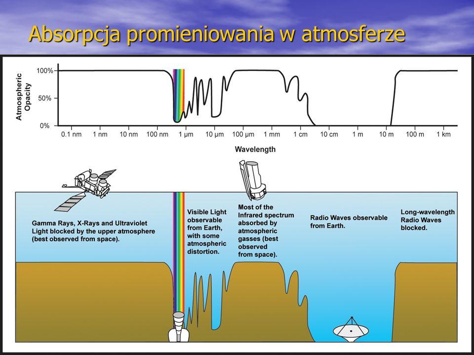 Absorpcja promieniowania w atmosferze