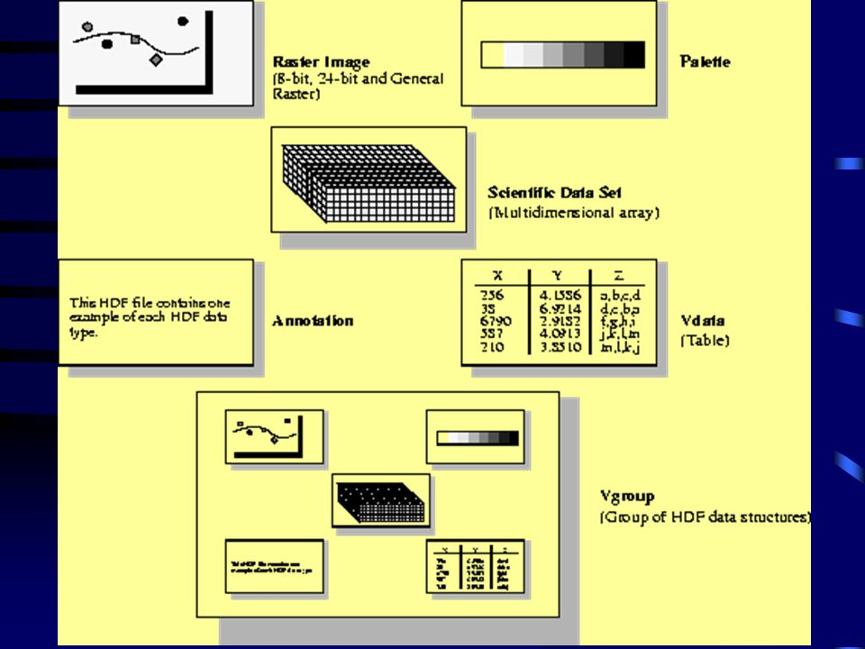 FIGURE 1a - HDF Data Structures