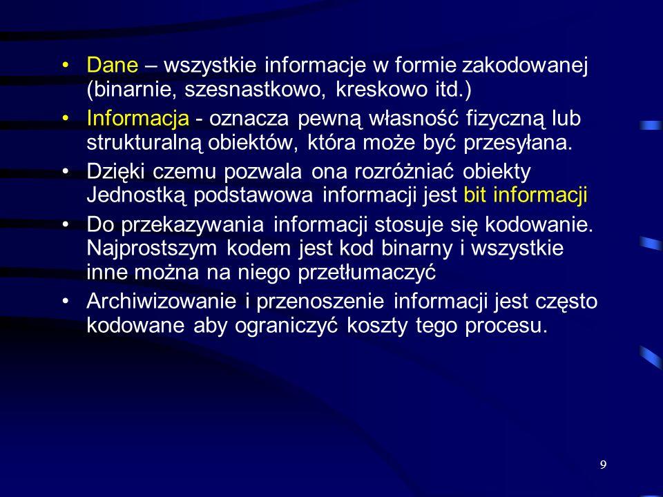 Dane – wszystkie informacje w formie zakodowanej (binarnie, szesnastkowo, kreskowo itd.)
