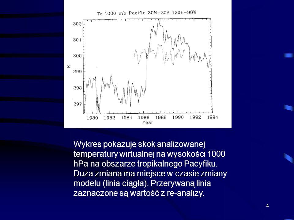 Wykres pokazuje skok analizowanej temperatury wirtualnej na wysokości 1000 hPa na obszarze tropikalnego Pacyfiku.
