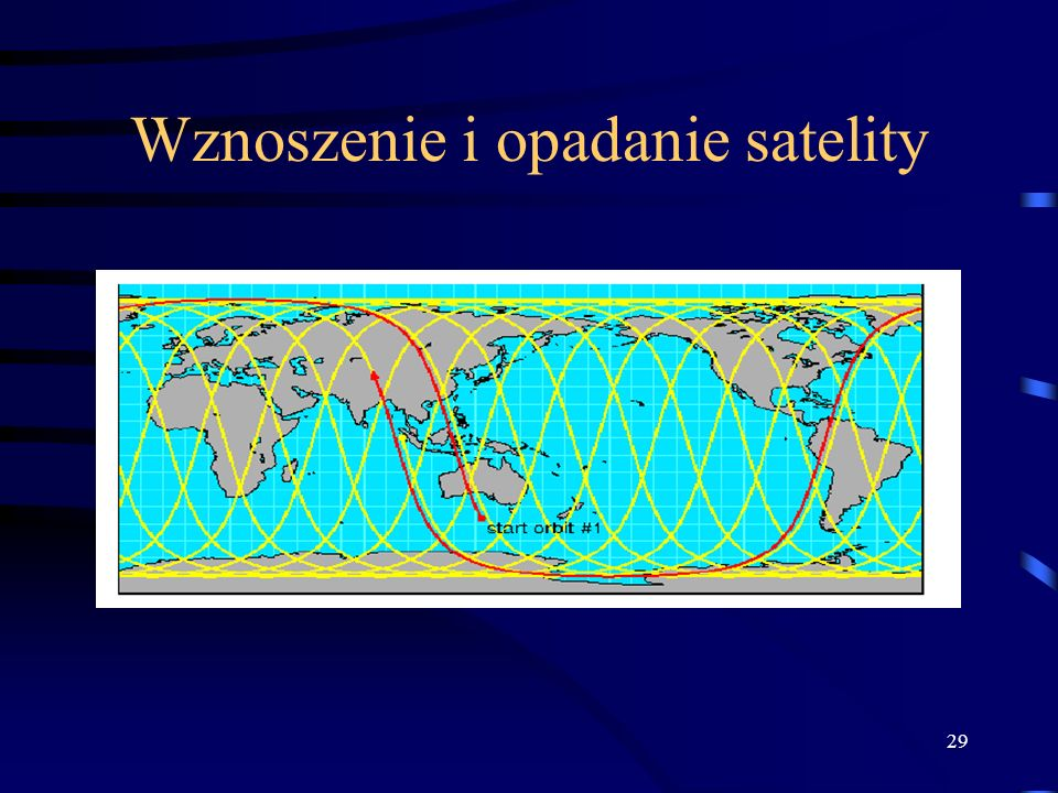 Wznoszenie i opadanie satelity