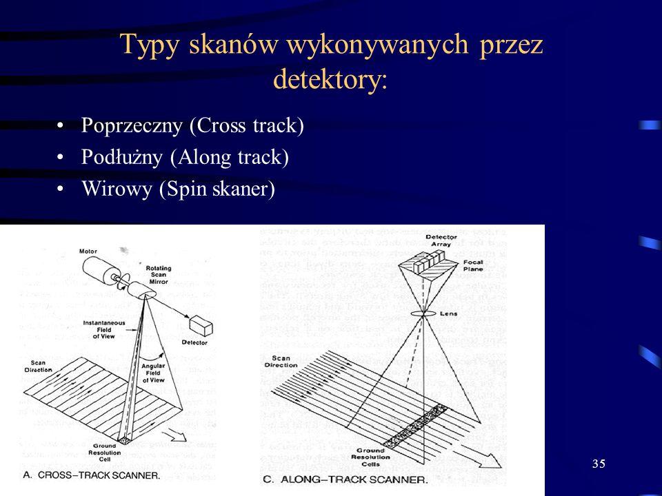 Typy skanów wykonywanych przez detektory: