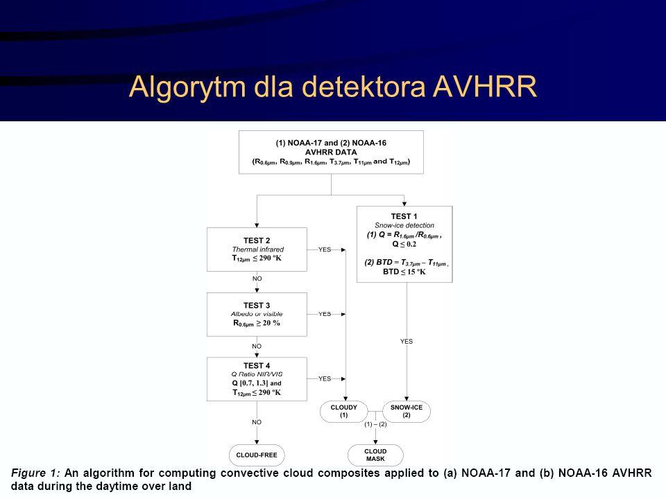 Algorytm dla detektora AVHRR