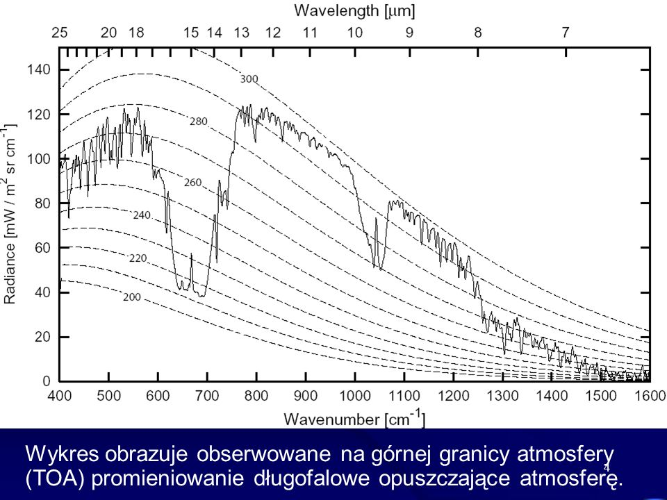 Wykres obrazuje obserwowane na górnej granicy atmosfery (TOA) promieniowanie długofalowe opuszczające atmosferę.