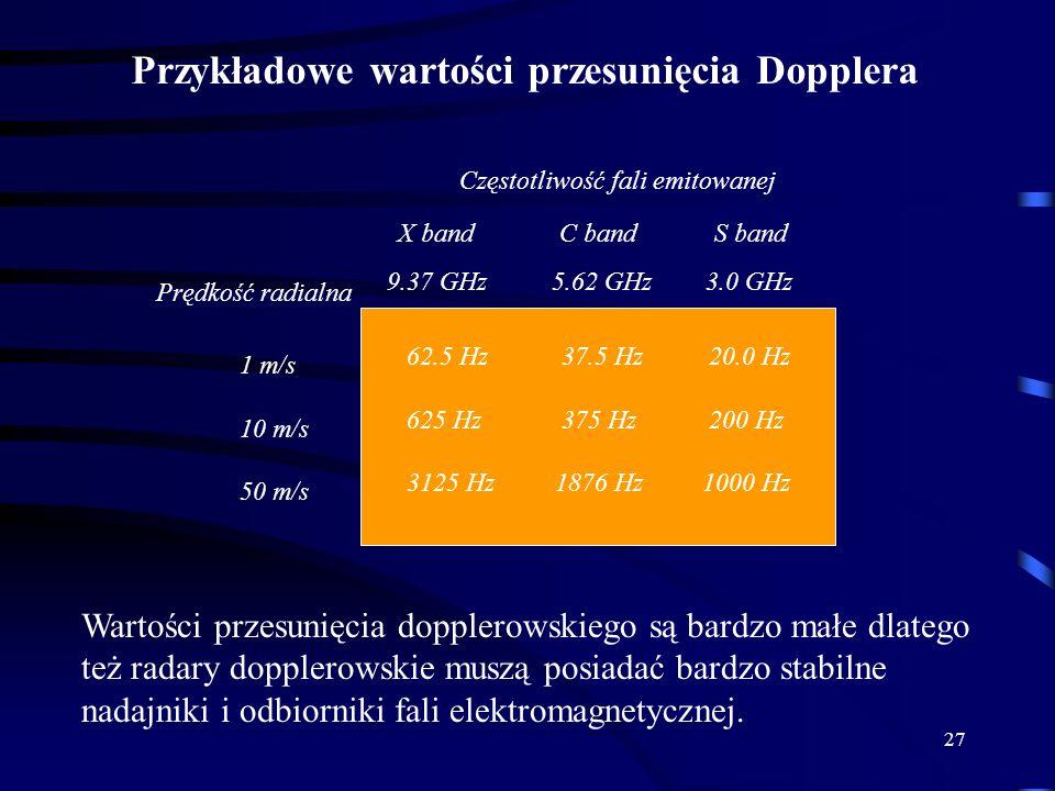 Przykładowe wartości przesunięcia Dopplera