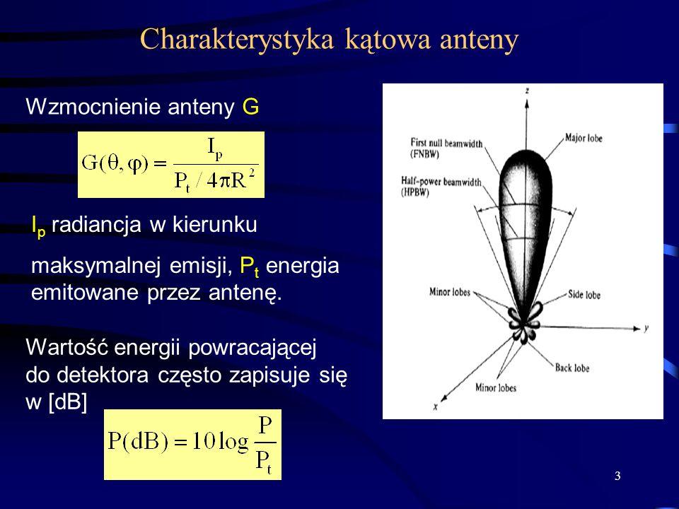 Charakterystyka kątowa anteny