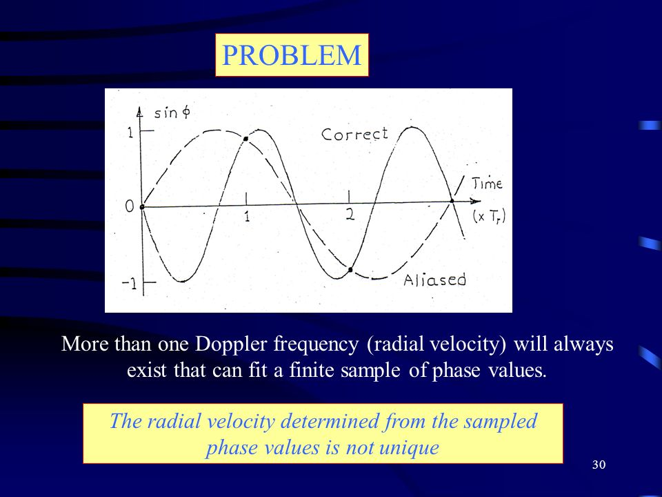 PROBLEM More than one Doppler frequency (radial velocity) will always exist that can fit a finite sample of phase values.