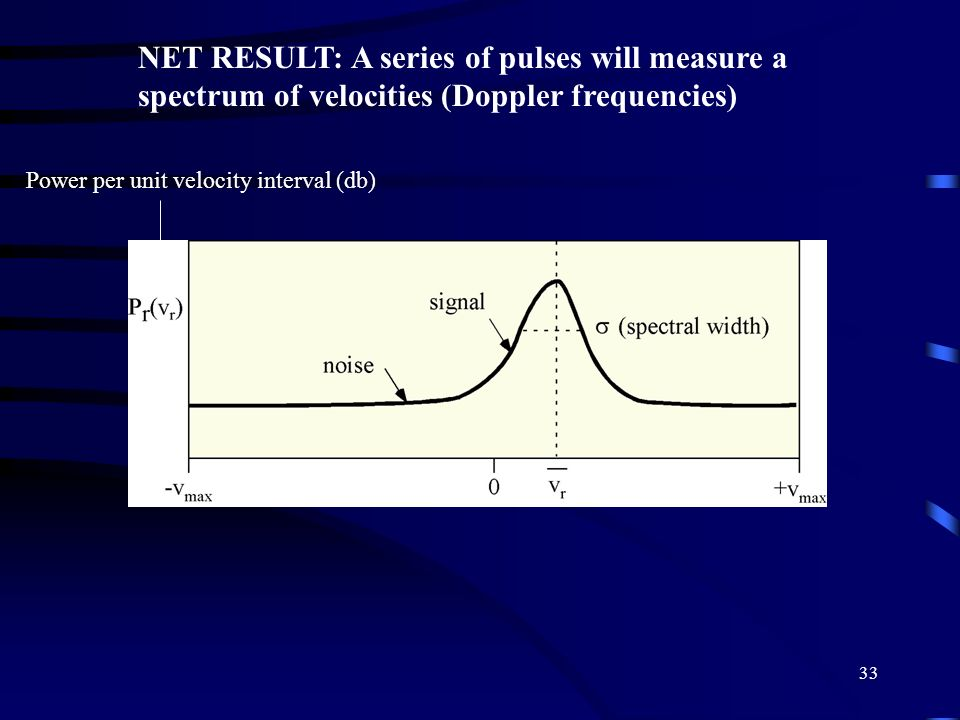 NET RESULT: A series of pulses will measure a spectrum of velocities (Doppler frequencies)