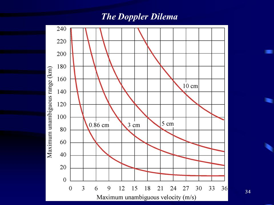 The Doppler Dilema