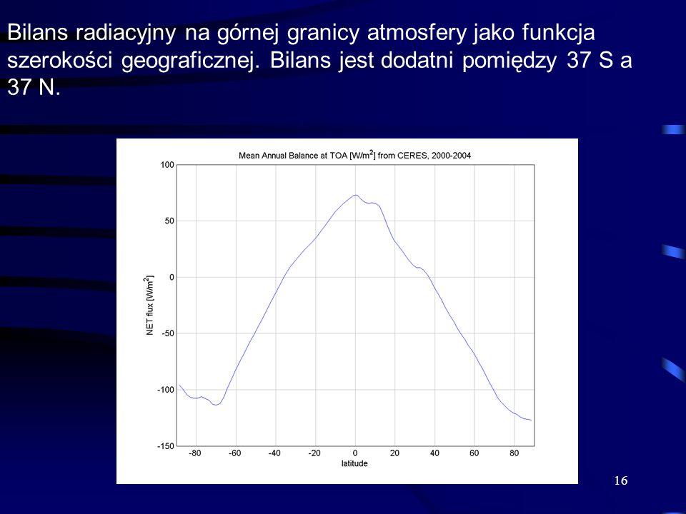 Bilans radiacyjny na górnej granicy atmosfery jako funkcja szerokości geograficznej.