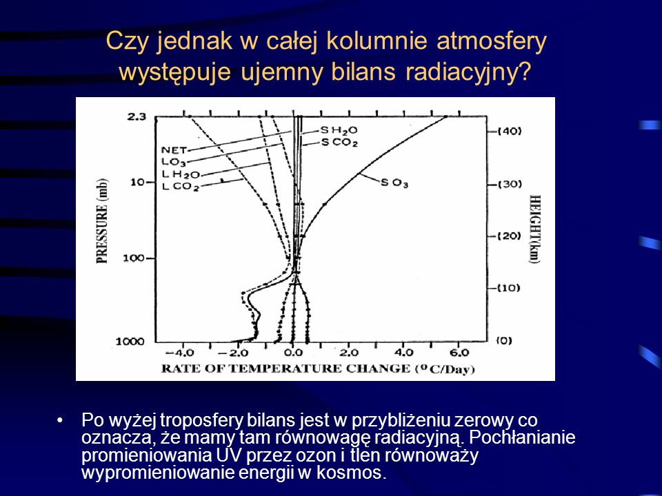 Czy jednak w całej kolumnie atmosfery występuje ujemny bilans radiacyjny