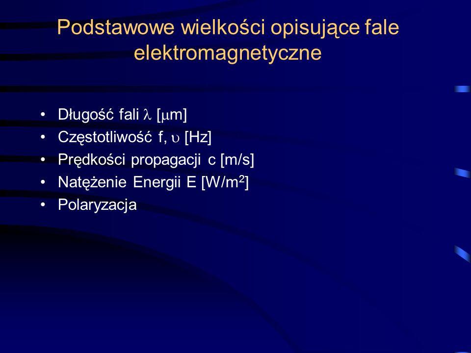 Podstawowe wielkości opisujące fale elektromagnetyczne
