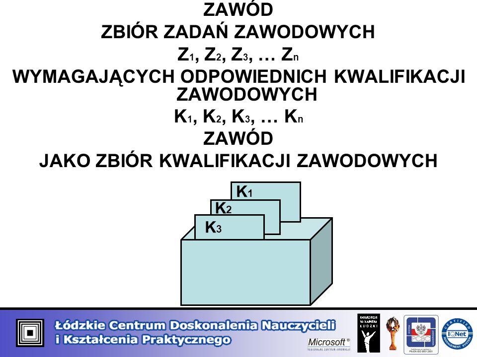 ZBIÓR ZADAŃ ZAWODOWYCH Z1, Z2, Z3, … Zn