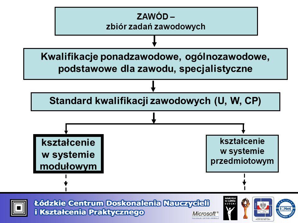 Standard kwalifikacji zawodowych (U, W, CP)