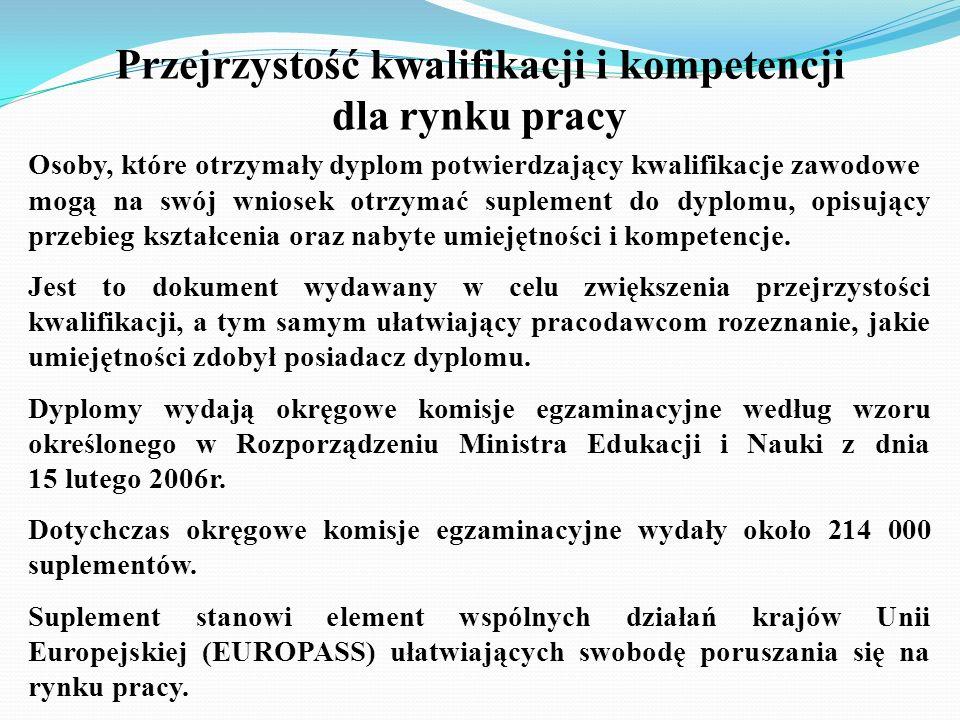 Przejrzystość kwalifikacji i kompetencji dla rynku pracy