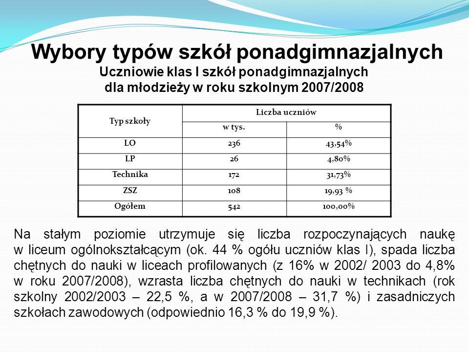 Wybory typów szkół ponadgimnazjalnych Uczniowie klas I szkół ponadgimnazjalnych dla młodzieży w roku szkolnym 2007/2008