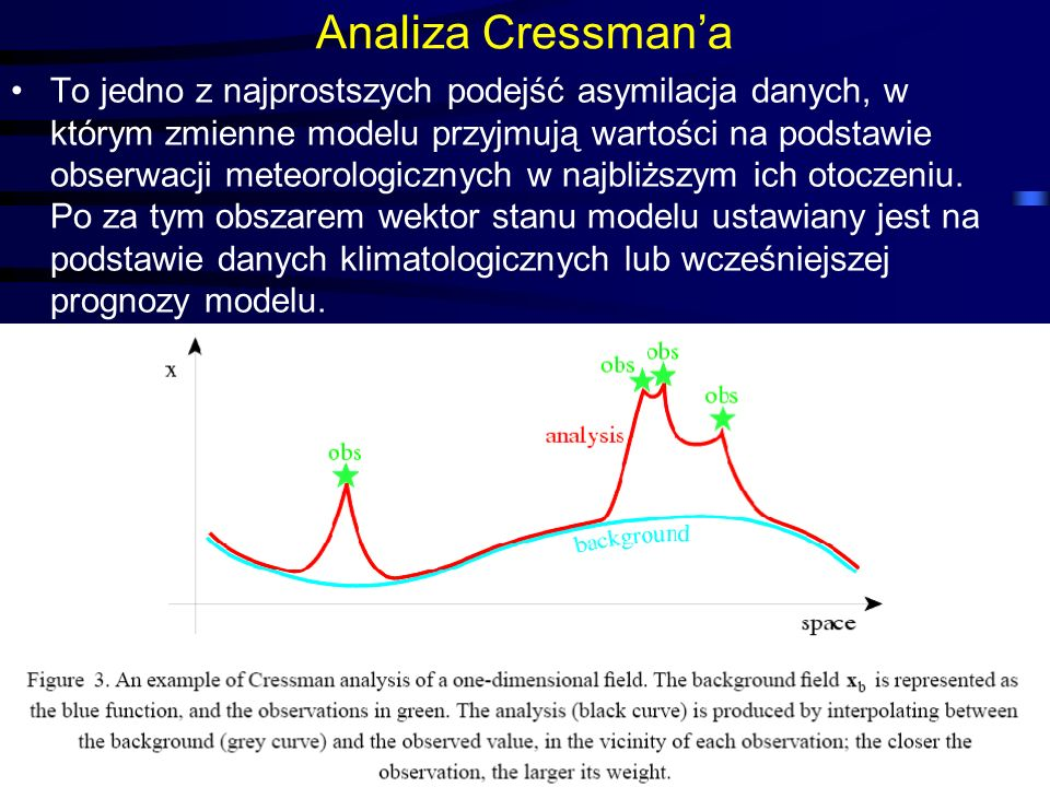Analiza Cressman'a