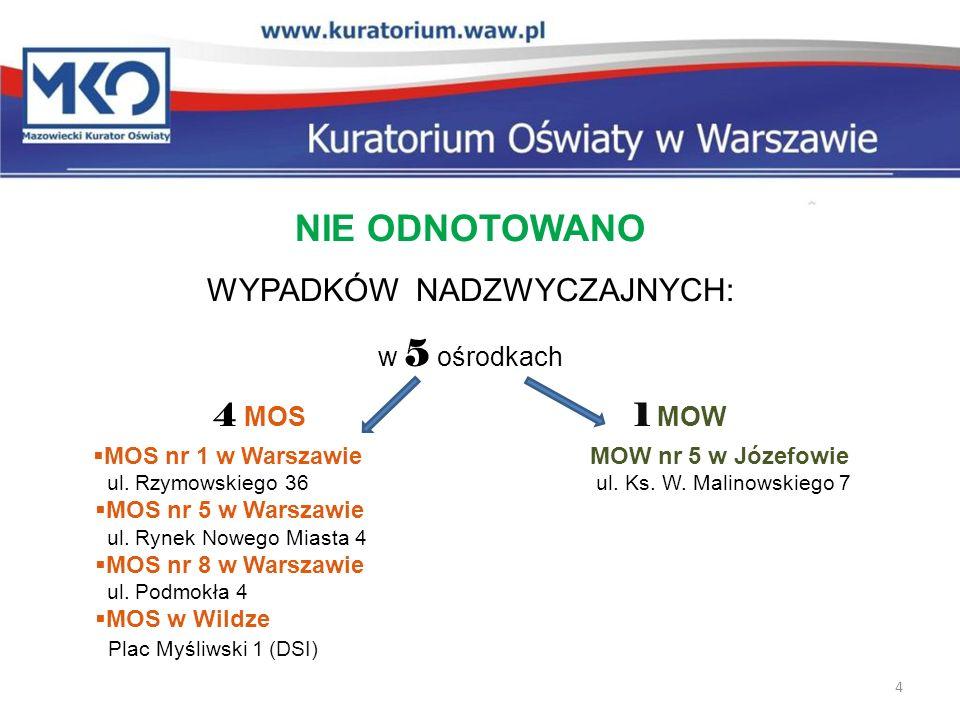 MOS nr 1 w Warszawie MOW nr 5 w Józefowie