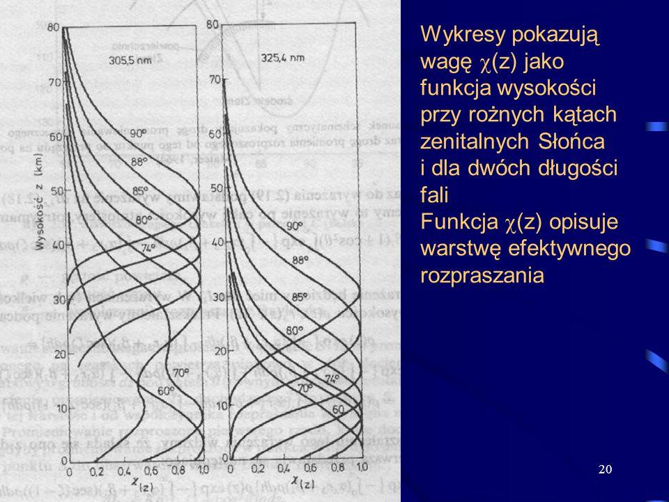 Wykresy pokazują wagę (z) jako funkcja wysokości przy rożnych kątach zenitalnych Słońca i dla dwóch długości fali Funkcja (z) opisuje warstwę efektywnego rozpraszania