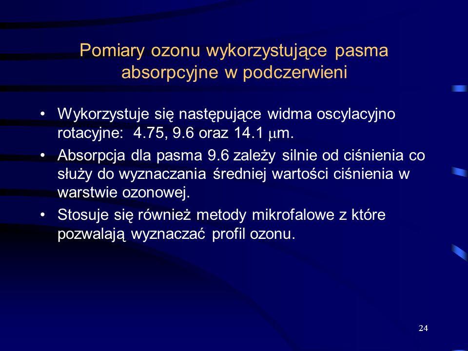 Pomiary ozonu wykorzystujące pasma absorpcyjne w podczerwieni