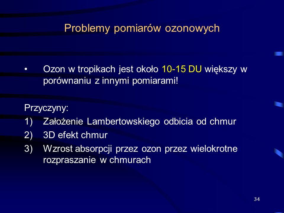 Problemy pomiarów ozonowych
