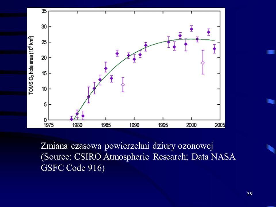 Zmiana czasowa powierzchni dziury ozonowej (Source: CSIRO Atmospheric Research; Data NASA GSFC Code 916)