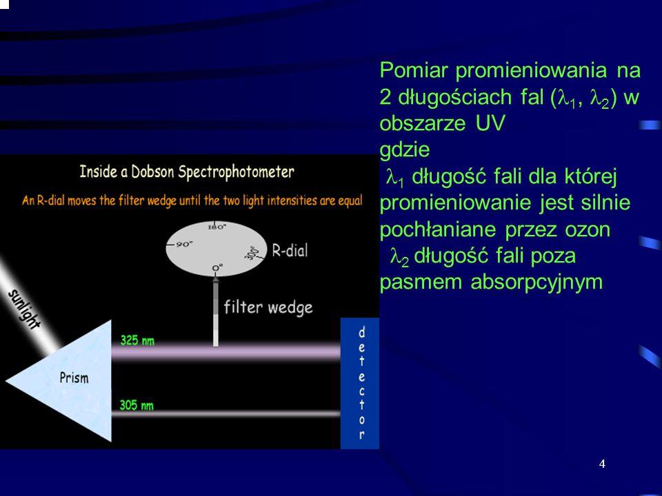 Pomiar promieniowania na 2 długościach fal (1, 2) w obszarze UV gdzie 1 długość fali dla której promieniowanie jest silnie pochłaniane przez ozon 2 długość fali poza pasmem absorpcyjnym
