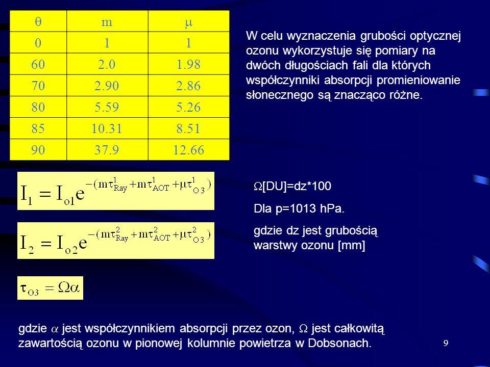  m.  1. 60. 2.0. 1.98. 70. 2.90. 2.86. 80. 5.59. 5.26. 85. 10.31. 8.51. 90. 37.9.