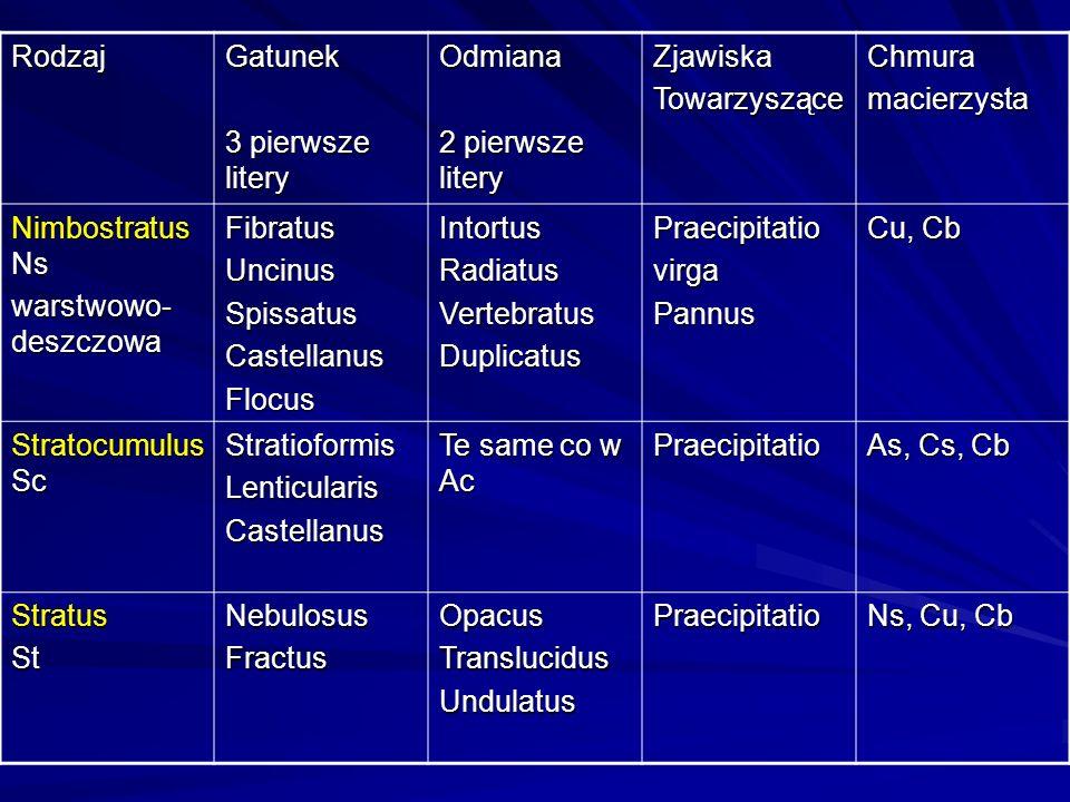 Rodzaj Gatunek. 3 pierwsze litery. Odmiana. 2 pierwsze litery. Zjawiska. Towarzyszące. Chmura.