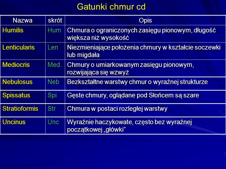 Gatunki chmur cd Nazwa skrót Opis Humilis Hum