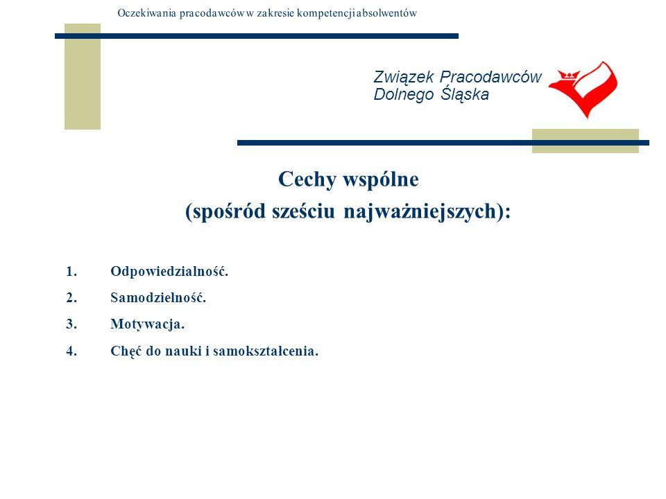 Związek Pracodawców Dolnego Śląska