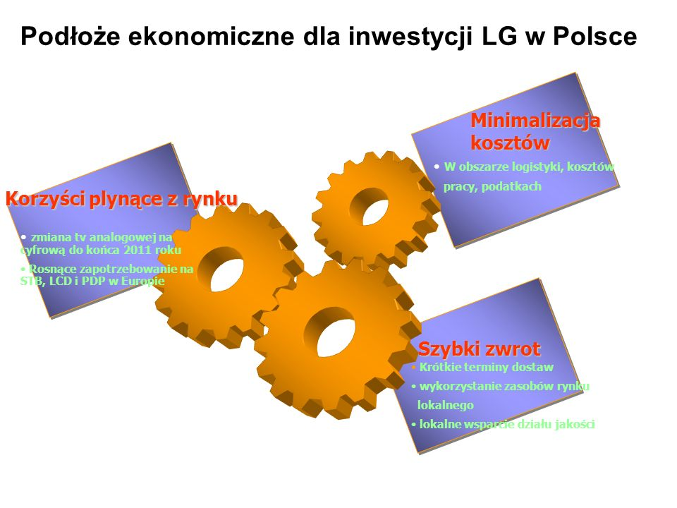 Podłoże ekonomiczne dla inwestycji LG w Polsce