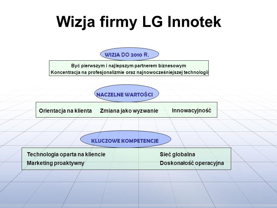 Wizja firmy LG Innotek WIZJA DO 2010 R. NACZELNE WARTOŚCI