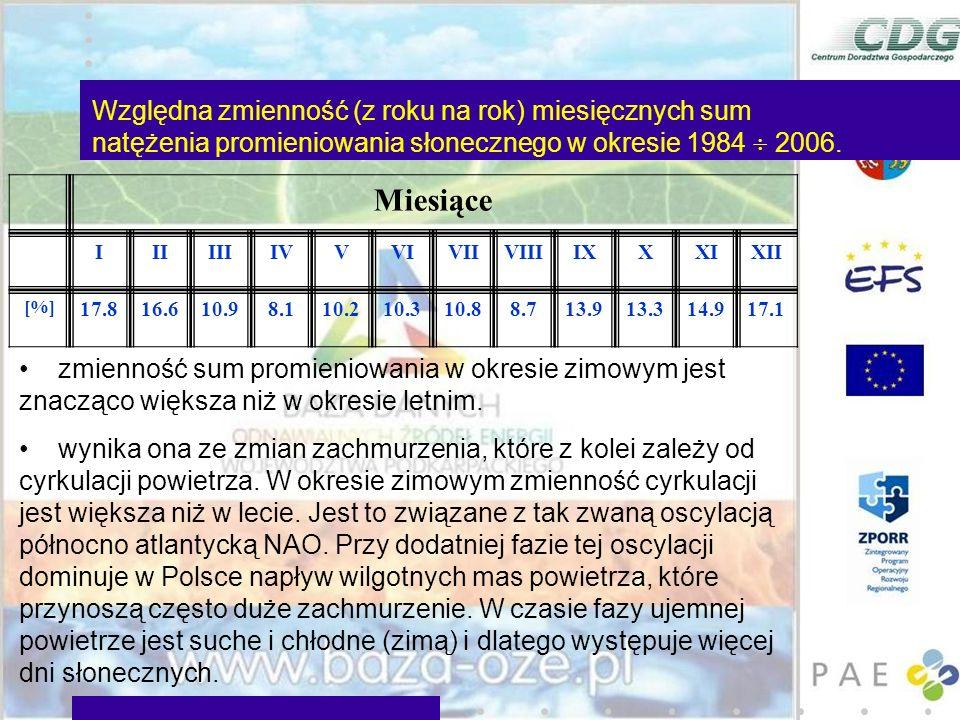 Względna zmienność (z roku na rok) miesięcznych sum natężenia promieniowania słonecznego w okresie 1984  2006.