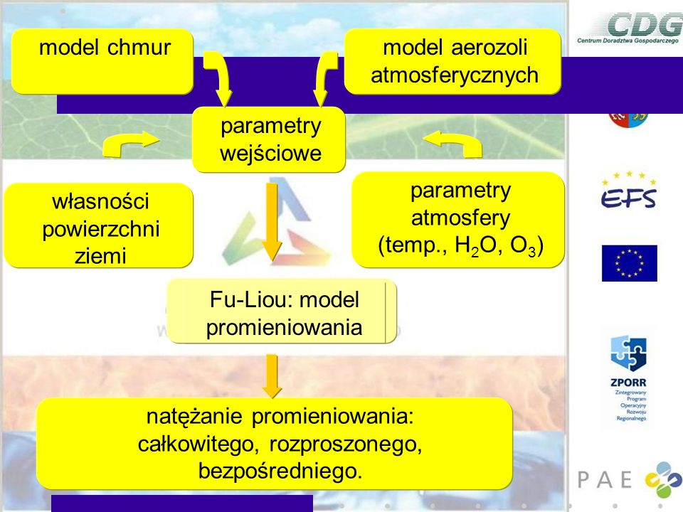 model aerozoli atmosferycznych