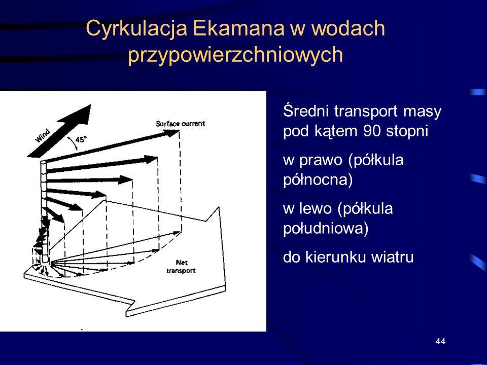 Cyrkulacja Ekamana w wodach przypowierzchniowych