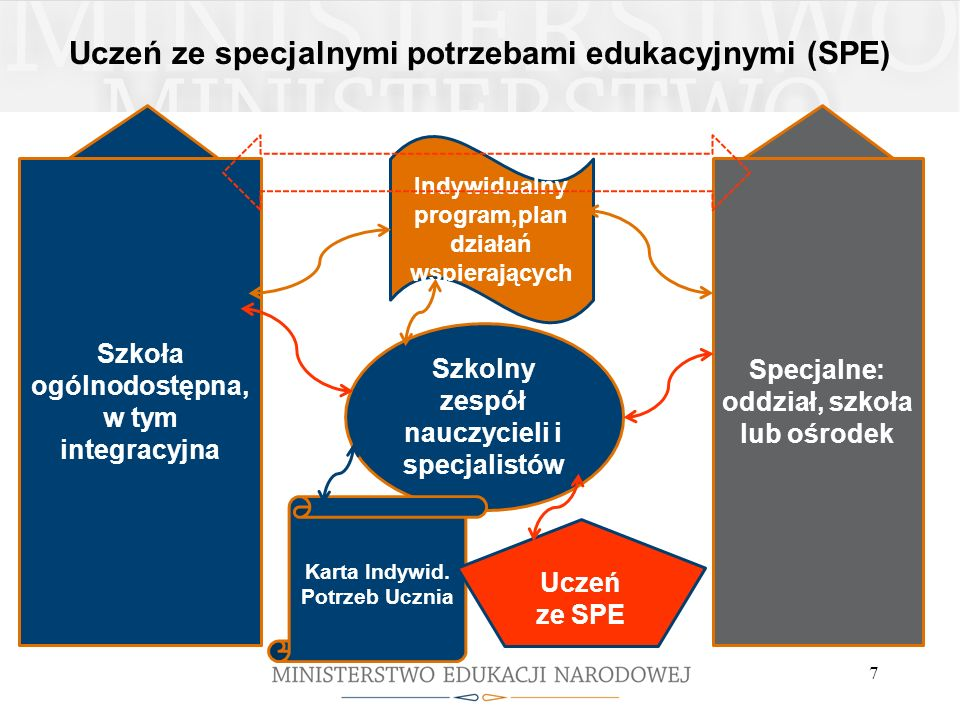 Uczeń ze specjalnymi potrzebami edukacyjnymi (SPE)
