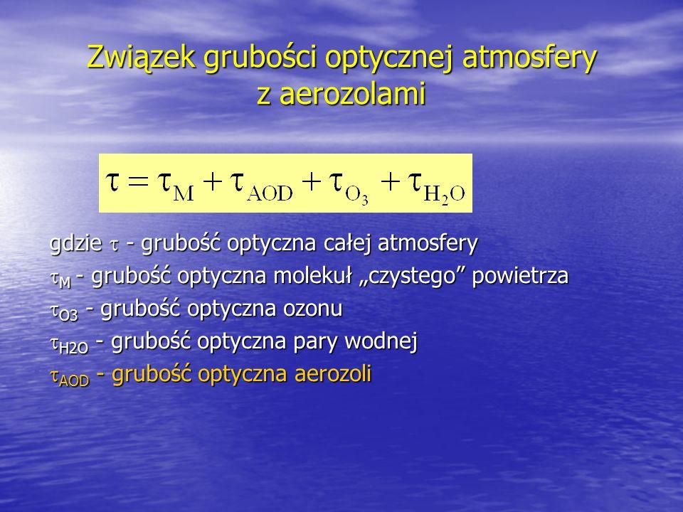 Związek grubości optycznej atmosfery z aerozolami