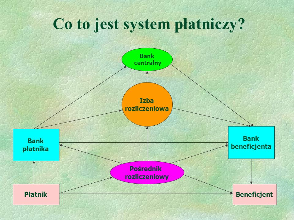 Co to jest system płatniczy