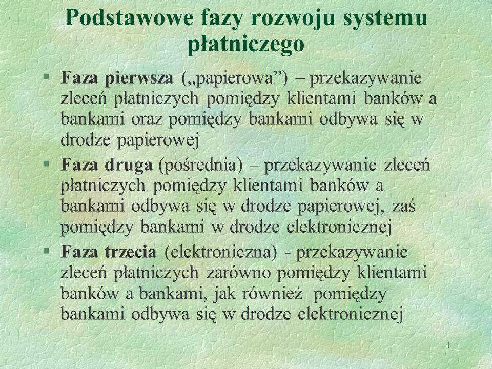 Podstawowe fazy rozwoju systemu płatniczego