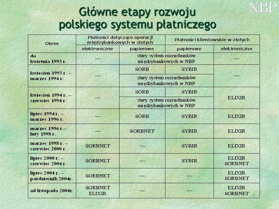 Główne etapy rozwoju polskiego systemu płatniczego