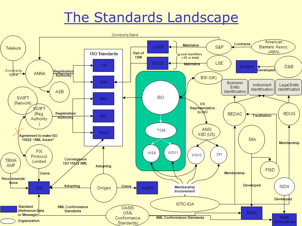 The Standards Landscape