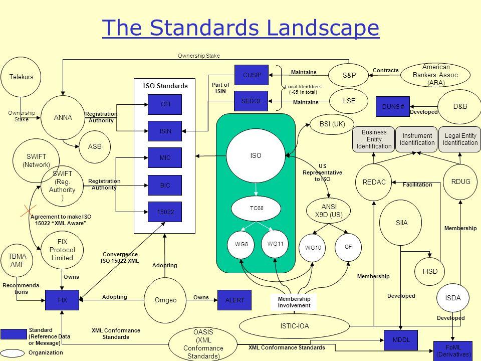 The Standards Landscape