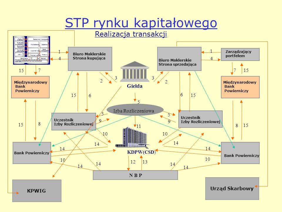 STP rynku kapitałowego