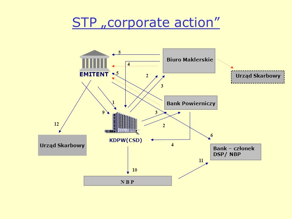 "STP ""corporate action"