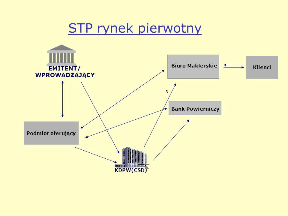 STP rynek pierwotny EMITENT/ WPROWADZAJĄCY Klienci Biuro Maklerskie 3
